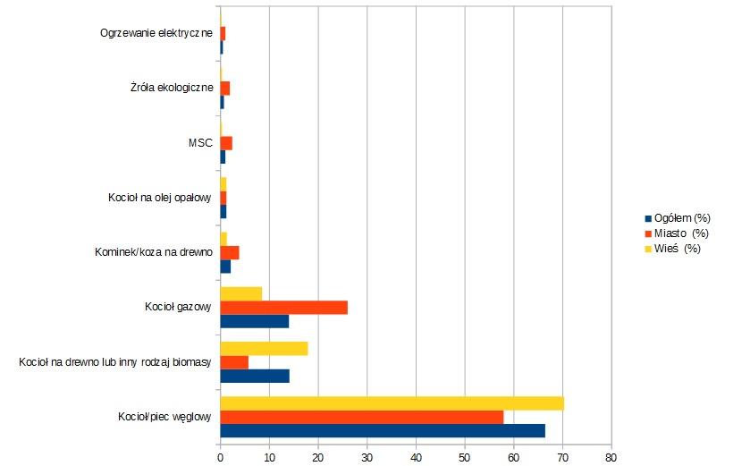 Wykres prezentujący popularność różnych metod ogrzewania w Polsce.