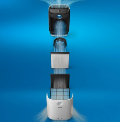 Oczyszczacz powietrza Philips AC2889/10 filtry