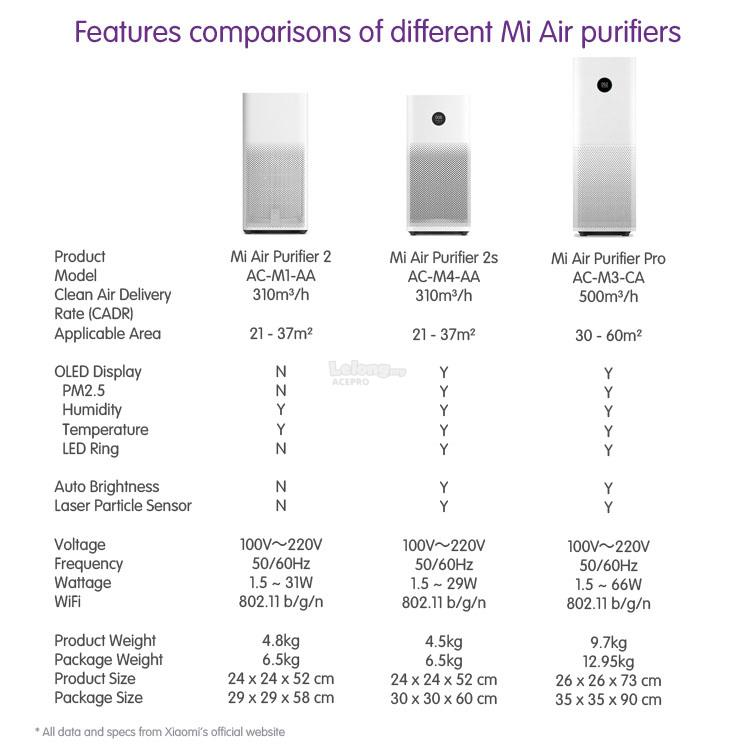 Xiaomi Air Purifier 2 vs Xiaomi Air Purifier 2S