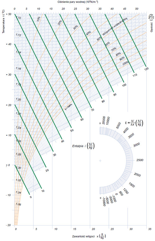 Wykres Moliera