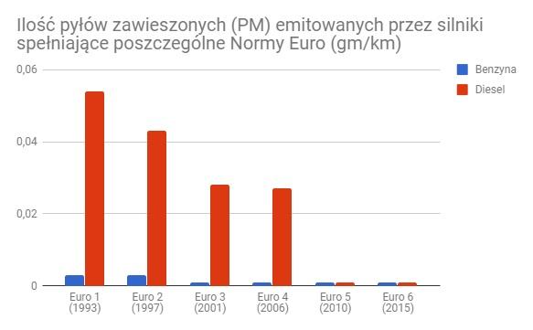 Wykres emisji pyłów zawieszonych emitowanych przez silniki spełniające poszczególne normy euro