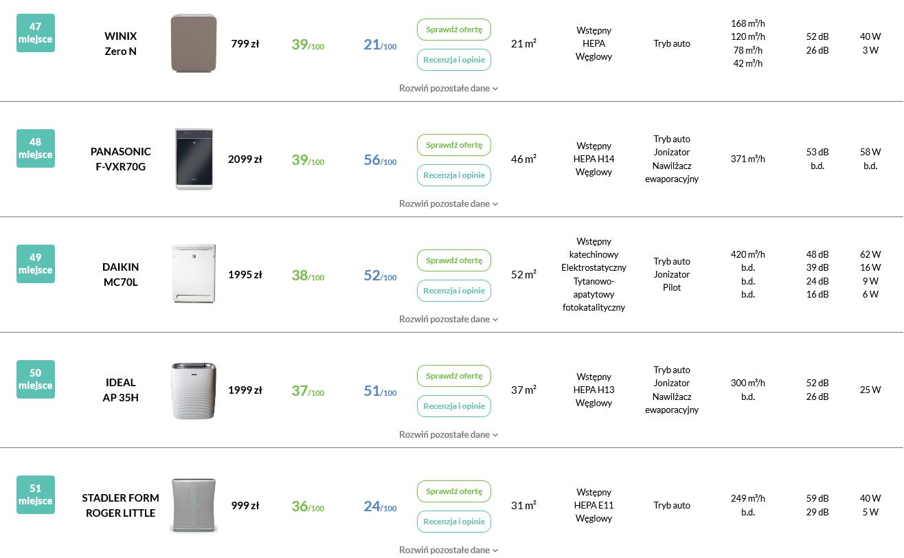 Ranking oczyszczaczy powietrza Panasonic F-VXR70G pozycja w rankingu