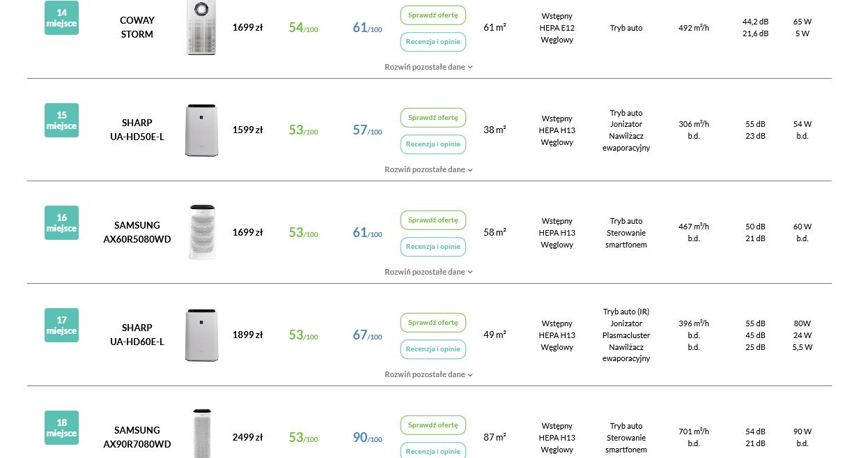 Ranking oczyszczaczy powietrza Samsung