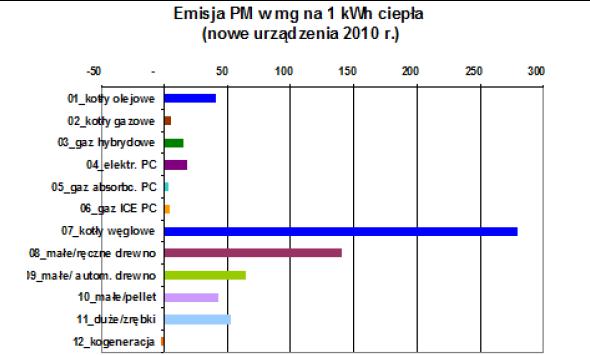 Wykres porównujący poziom emisji pyłu PM10 w zależności od metody ogrzewania.