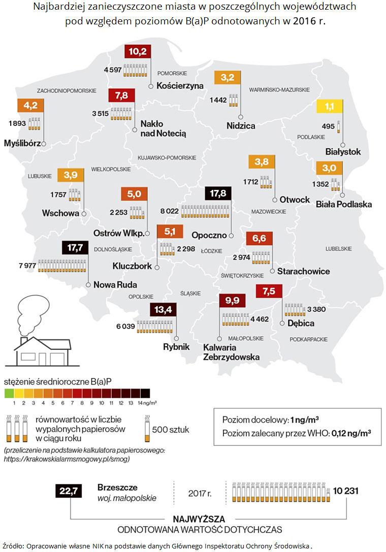 mapa najbardziej zanieczyszczonych benzopirenem miast w Polsce