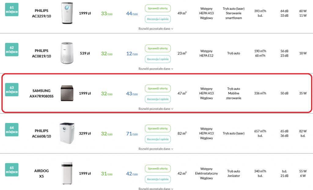 Recenzja Samsung AX47 pozycja w rankingu oczyszczaczy