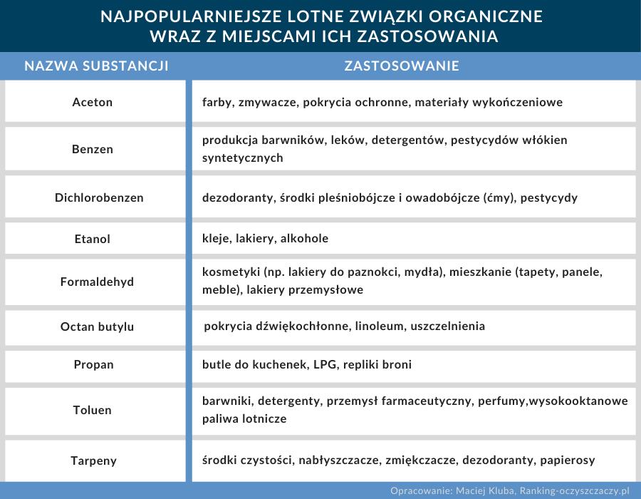 Najpopularniejsze lotne związki organiczne tabela