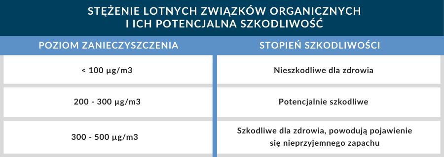 tabela ze stopniem szkodliwości i stężeniem lotnych związków organicznych