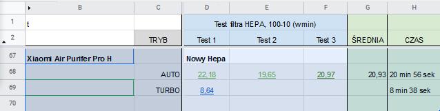 Xiaomi AP Pro H test oczyszczania powietrza ranking oczyszczaczy