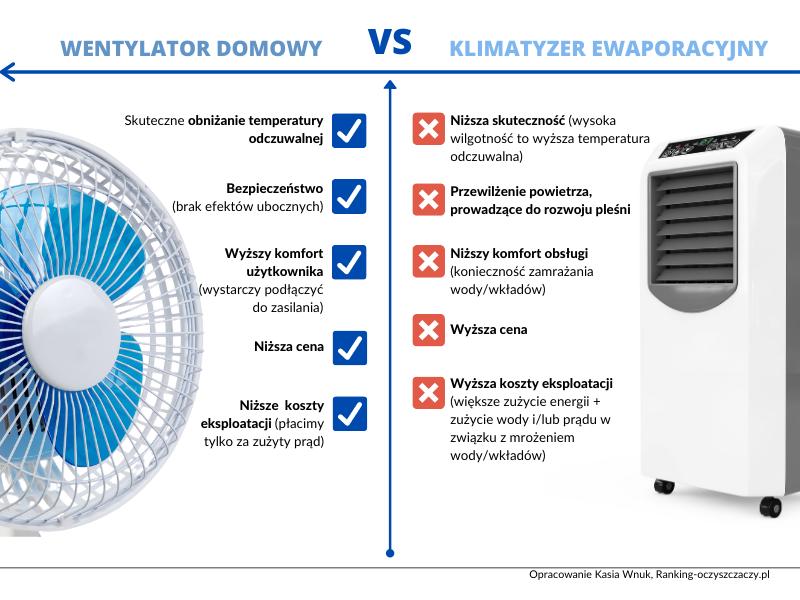 Porównanie wentylatora i klimatyzera