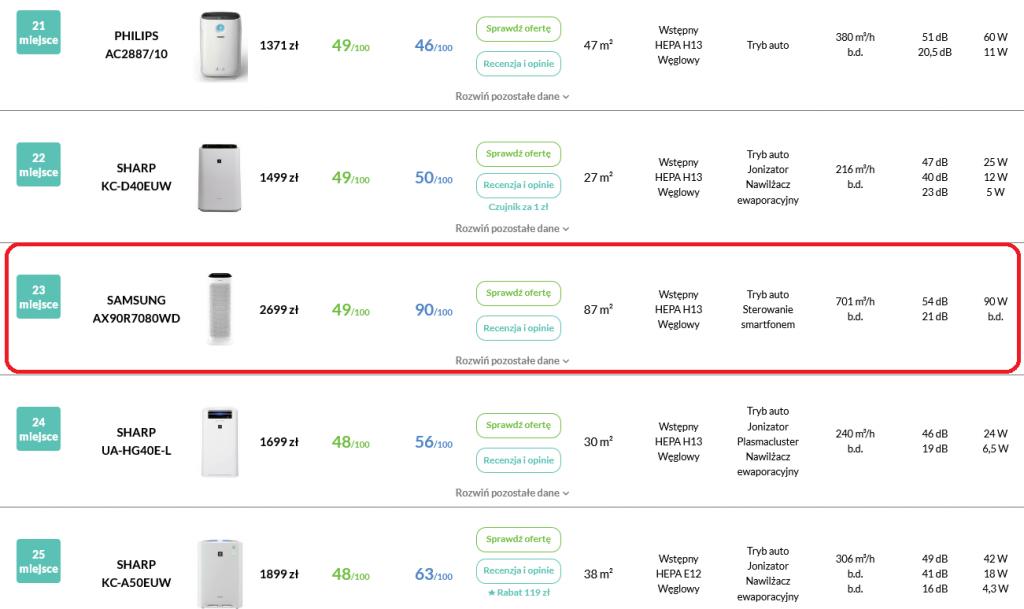 Recenzja Samsung AX90 pozycja w rankingu oczyszczaczy