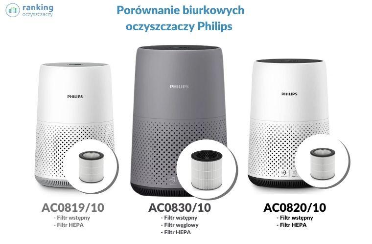Porównanie oczyszczaczy Philips Porównanie biurkowych oczyszczaczy Philips AC081910 AC082010 i AC083010 ranking-oczyszczaczy.pl
