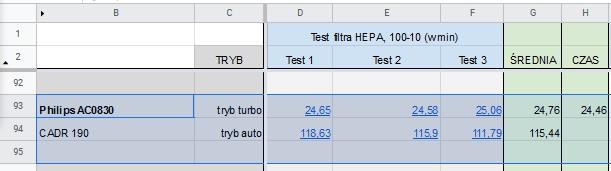 Philips AC0830 test oczyszczania recenzja