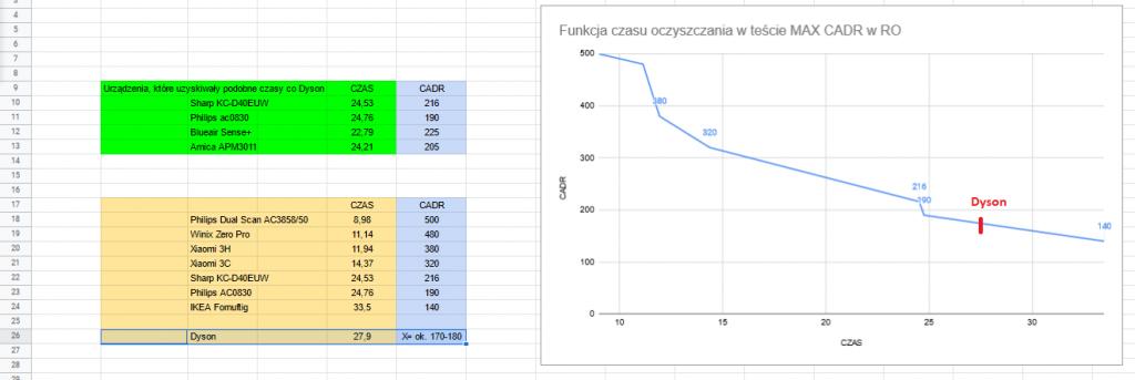 Dyson Pure Humidify+Cool test oczyszczania powietrza współczynnik CADR