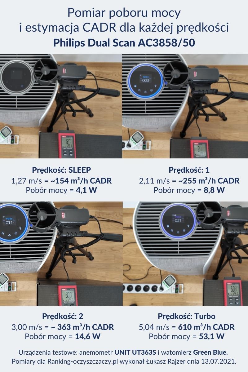 Pomiar poboru mocy i estymacja CADR dla Philips Dual Scan AC3858